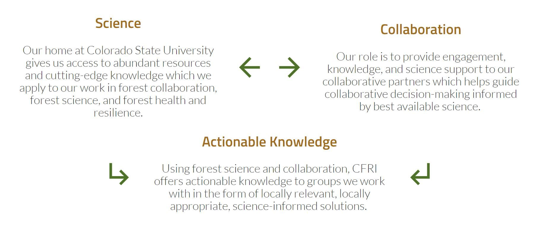 relationship between Science, Collaboration, and Actionable Knowledge